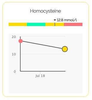 Homocysteine as a predictive biomarker for optimal health